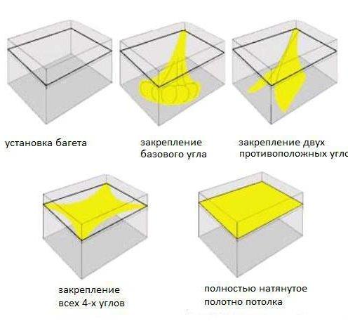 Способы установки потолков