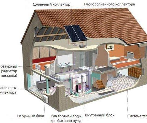 Дом с современной системой